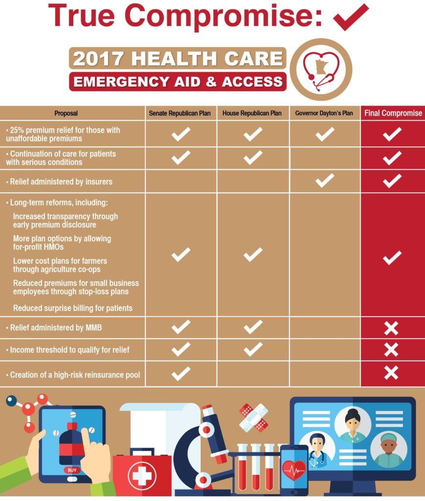 Minnesota Senate Republicans unveil 2017 Health Care Emergency Aid and Access Act