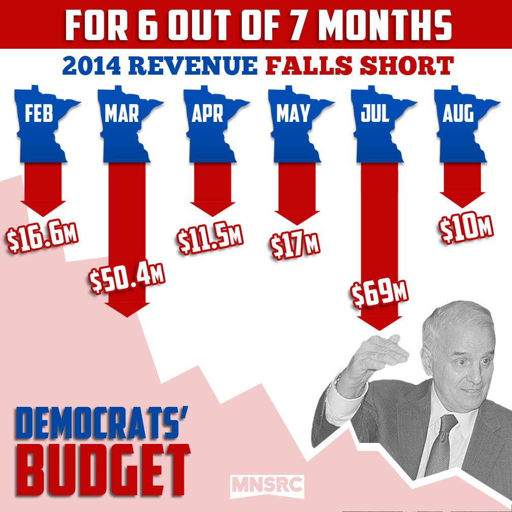 Dayton Budget Falls Short Again &#8211; Last <del>5 out of 6</del> <b>6 out of 7 Months</b>