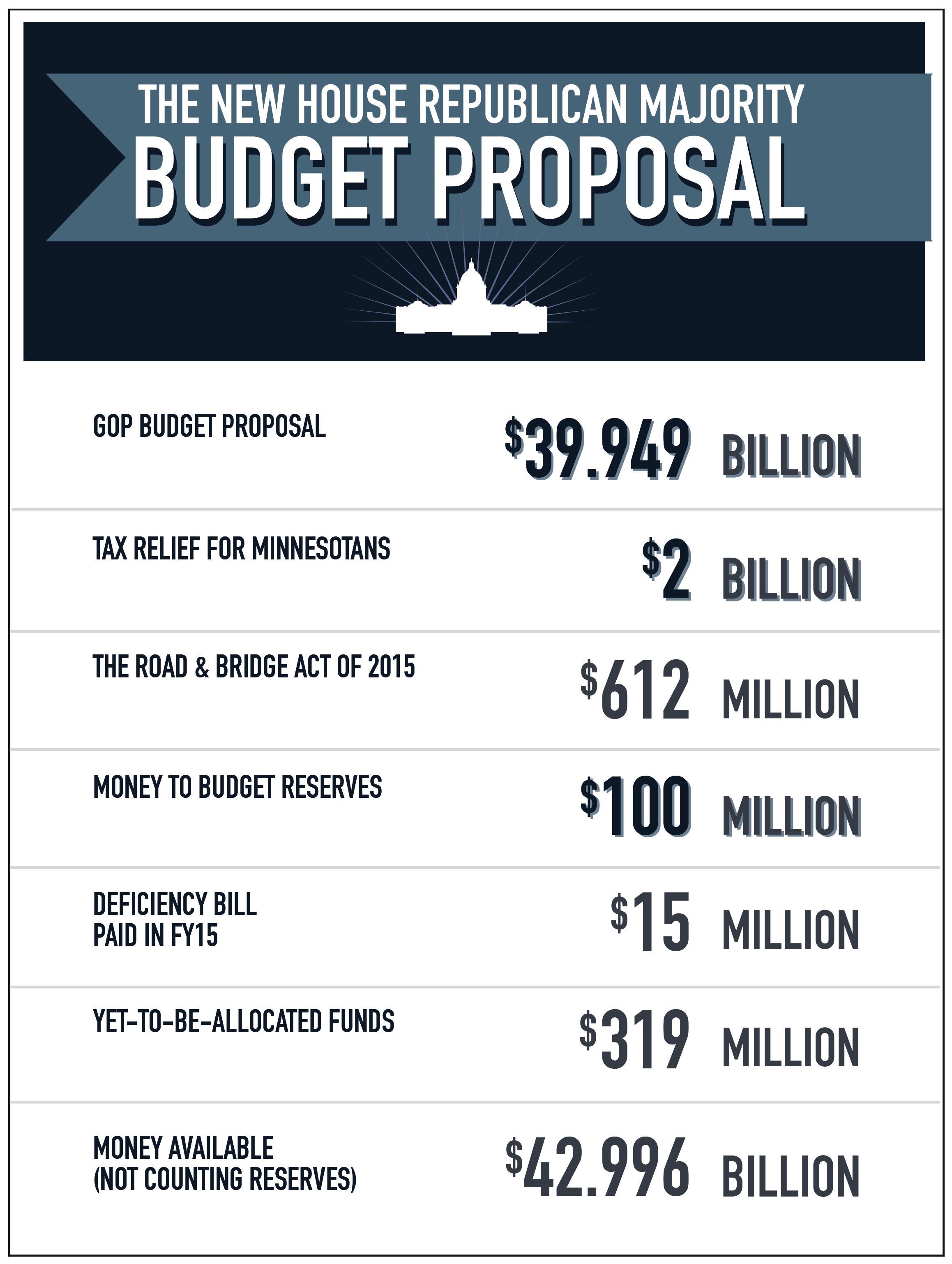 House Republican Budget Targets Reflect Minnesotans