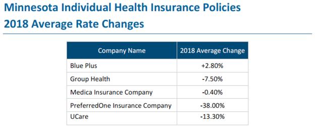 2018 mnsure rates