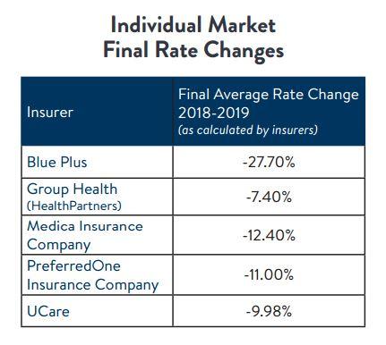 2019 reinsurance individual market rates